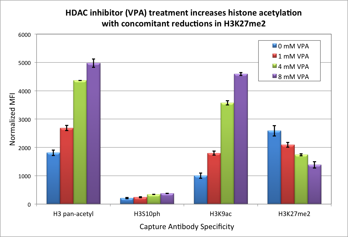 EZH2 inhibition results in decreased H2K27me3 levels