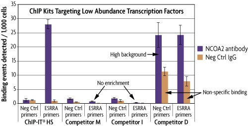 PCR analysis showing specific enrichment from low abundance target proteins